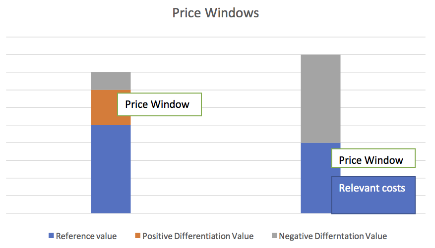Price Windows
