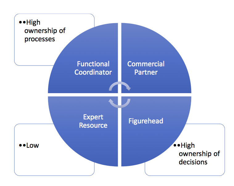 Pricing Function Archetypes