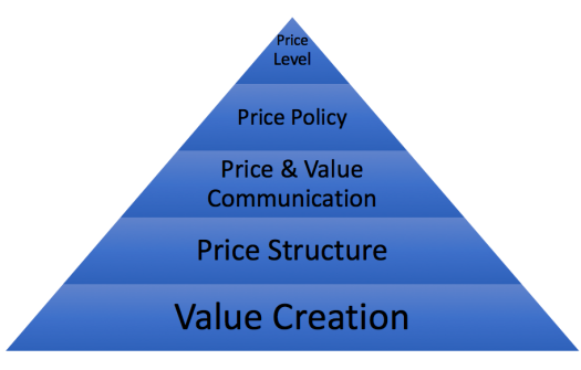 Pricing Policy Pyramid