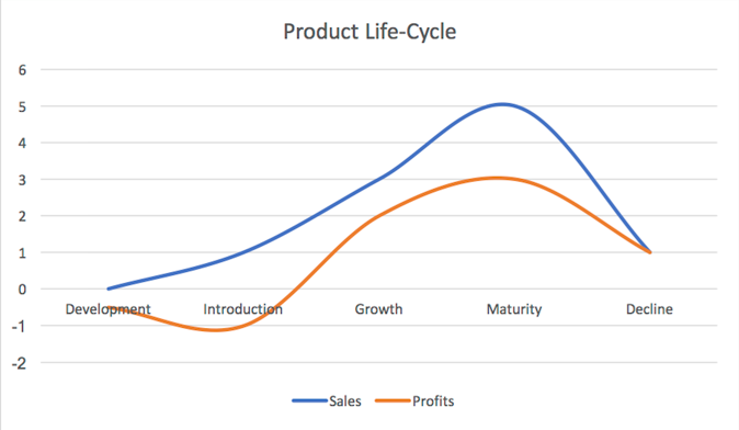 Product_Life_Cycle_png
