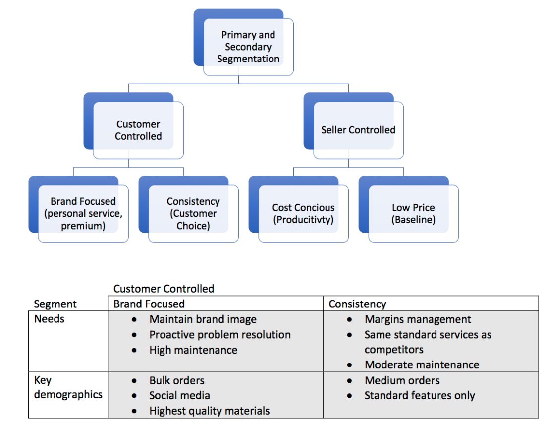 ... the pricing strategy. Segmented Customers