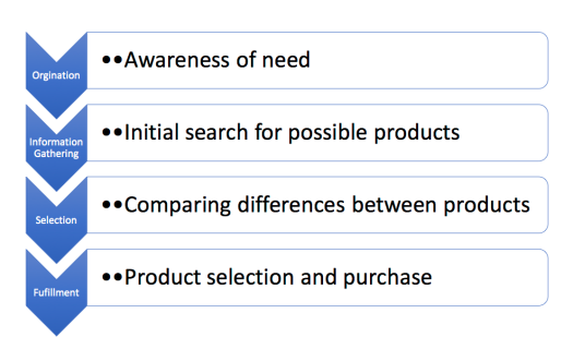 The Customer Search Process