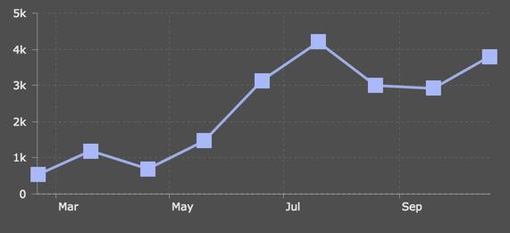 Online_Chart_Maker___amCharts